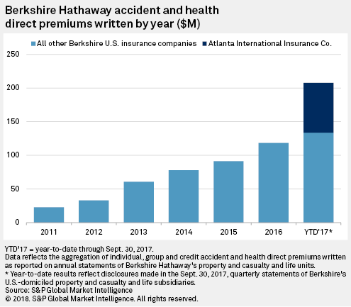 chart from Tim zawacki SNL insight BH accident and health premiums